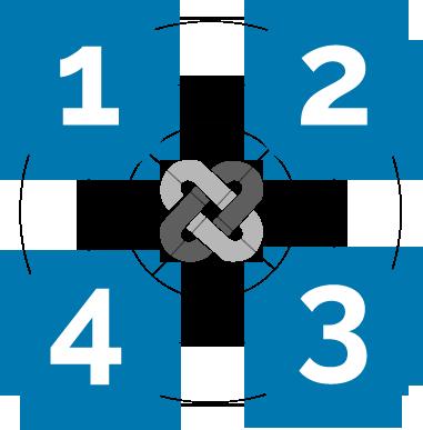The 4 Profit Centers
